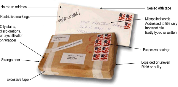 mail borne threats