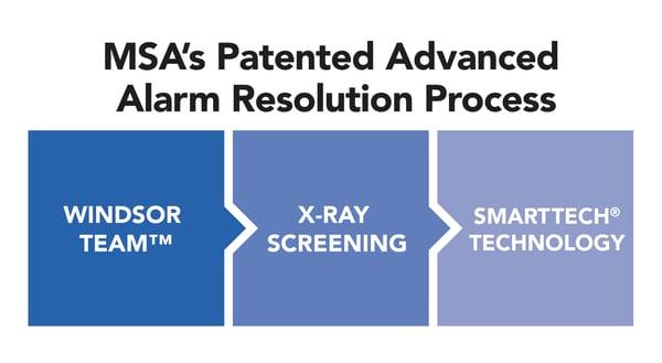 MSA - AAR Advanced Alarm Resolution Diagram_final