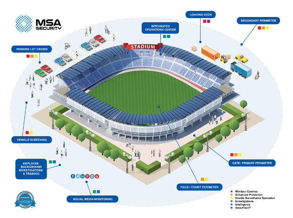 Map of stadium areas of vulnerability and associated security solutions