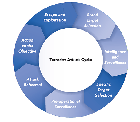 Threat Cycle